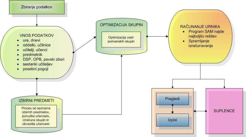 iUrnik_process_VSI_v1